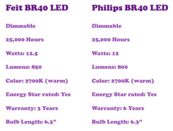 feit vs philips