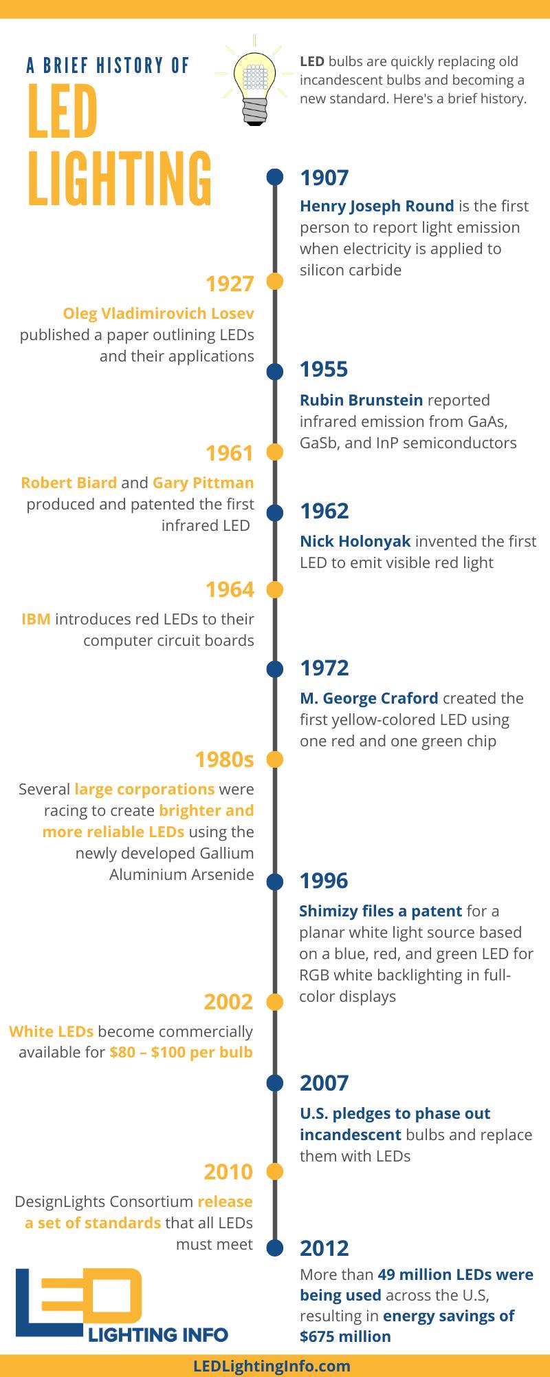 LED light history infographics