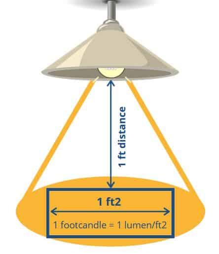 footcandle explained
