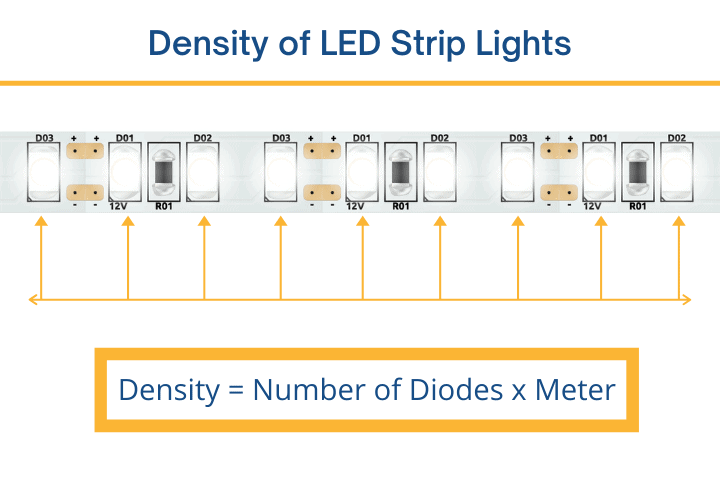 Density of LED Light Strips