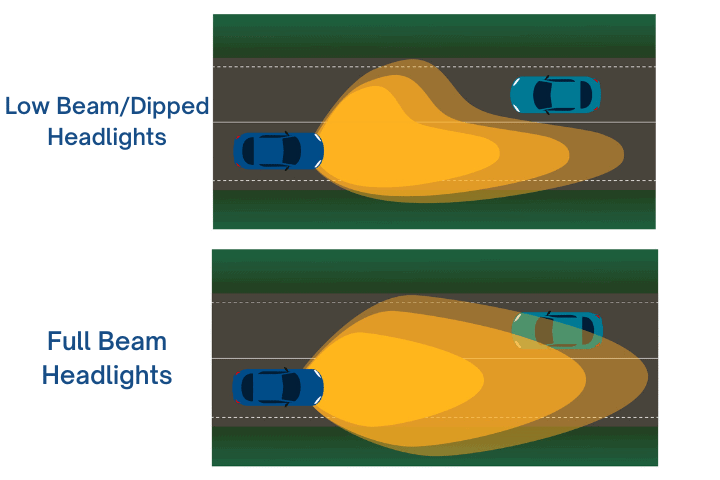 dipped vs full-beam headlights